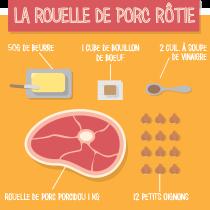 La Rouelle de porc